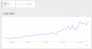 201510駅メモトレンド
